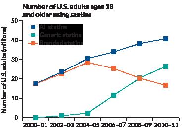 increasing statin use