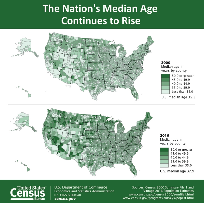The Nation's Median Age Continues to Rise