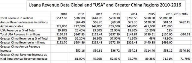 Usana Revenue Picture