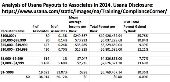 Payout Data