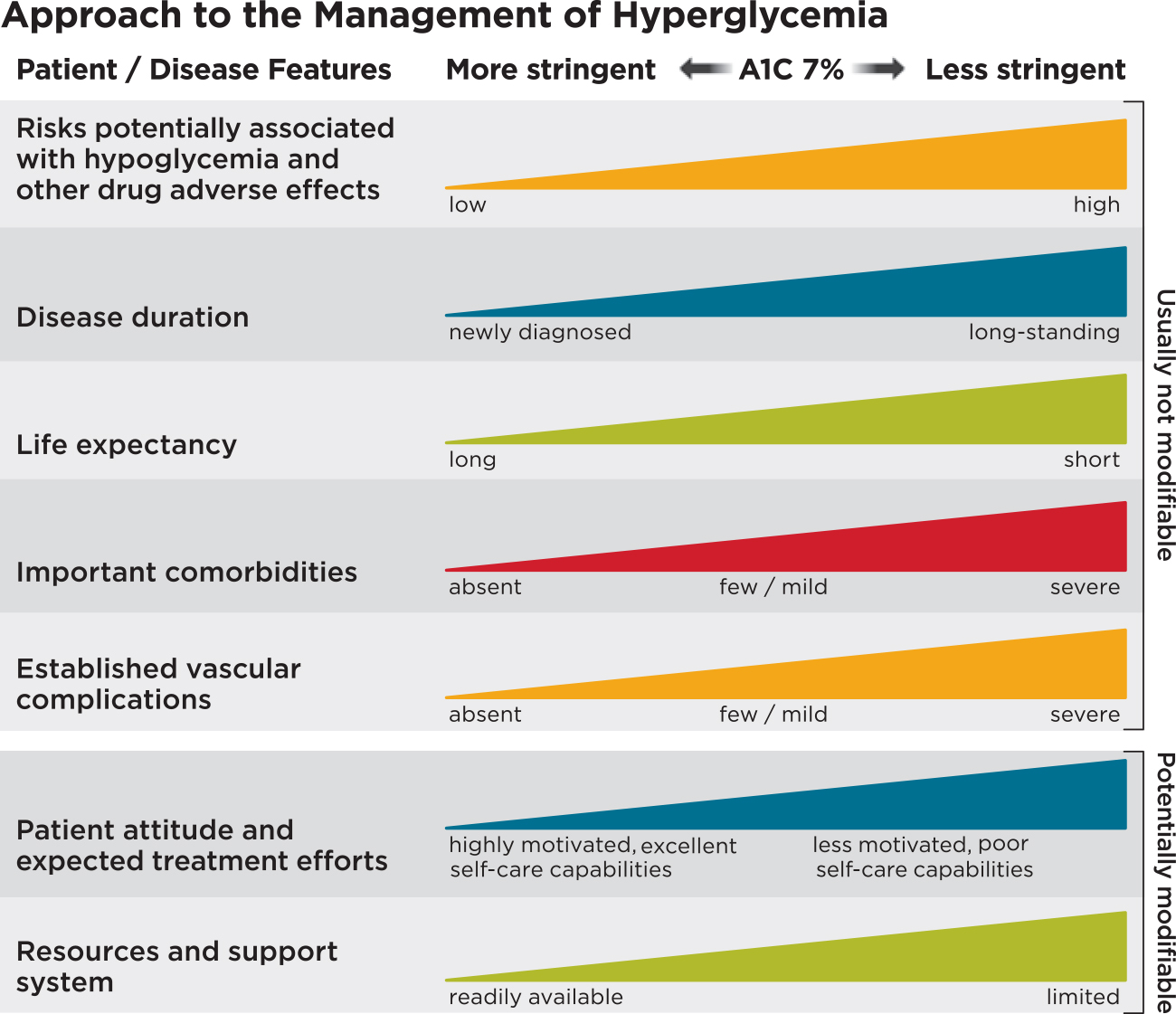 Approach to the Management of Hyperglycemia